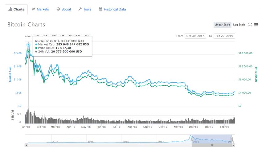 Прогноз курса биткоина на 2019 год: динамика, мнения ...