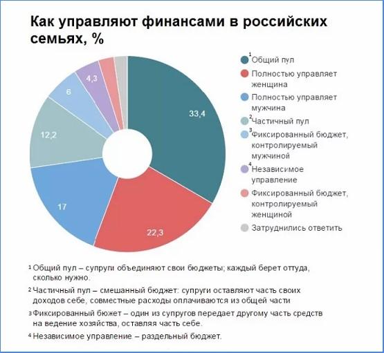 Как управляют финансами в российских семьях
