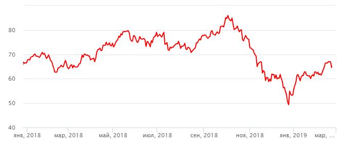 График нефти