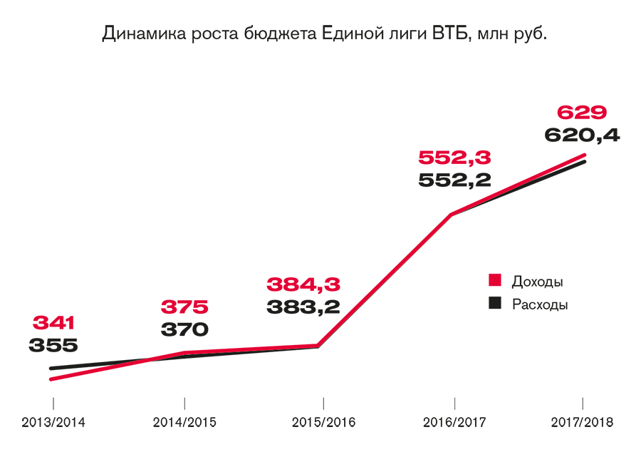 Динамика бюджета ВТБ