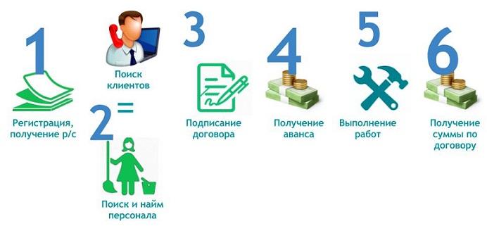 Этапы бизнеса