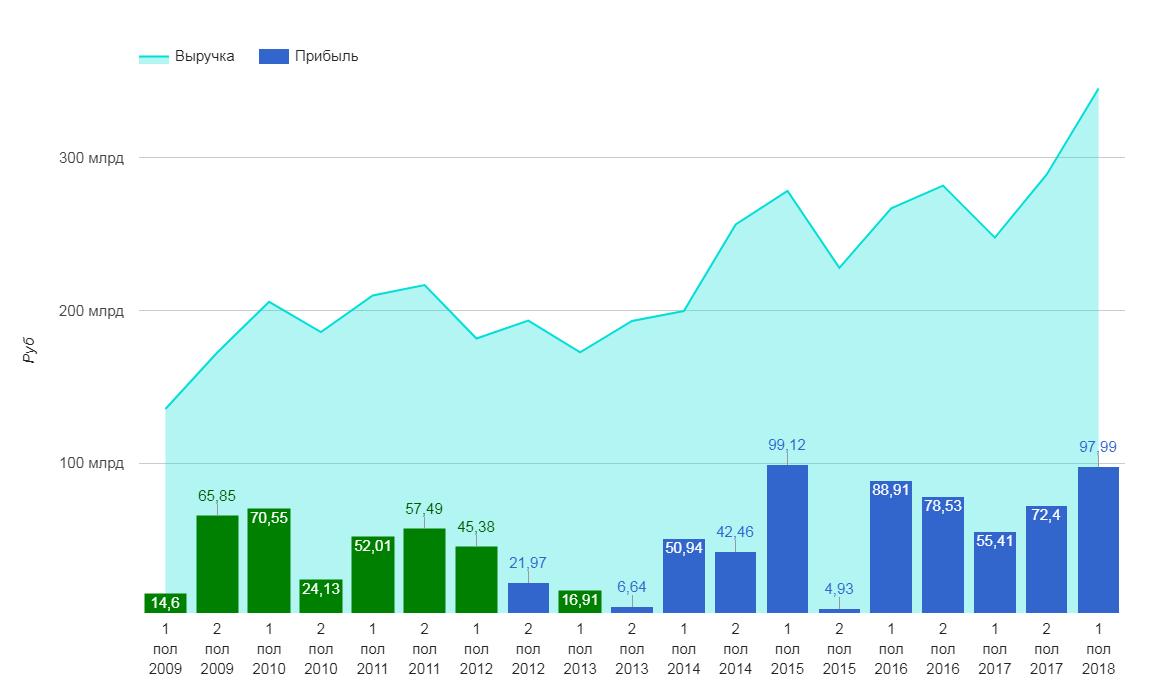 Соотношение выручки и прибыли компании с 2009 по 2018 года