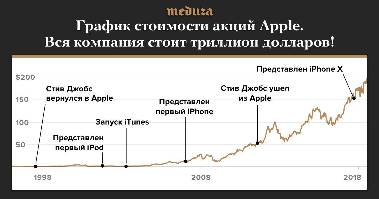 Влияние на акции