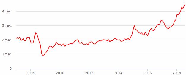 График роста цены