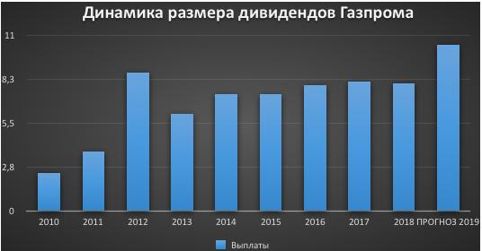 Газпром акции