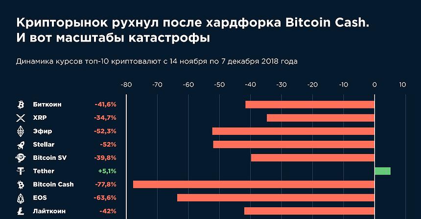Падение рынка криптовалют