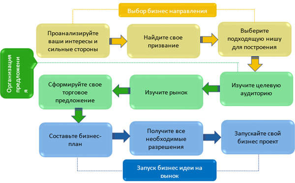 Схема подготовки к стартапу