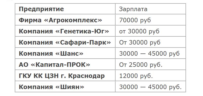 Зарплаты