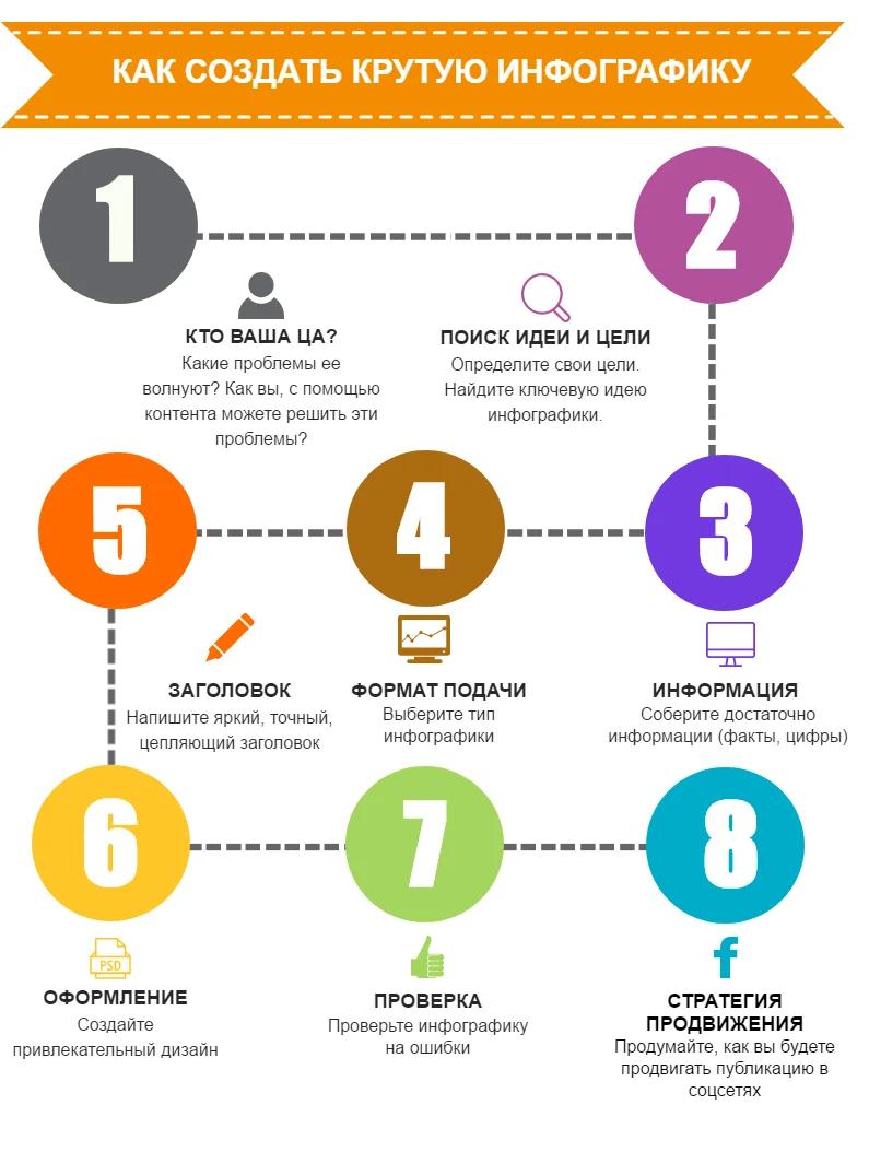 Как создать инфографику