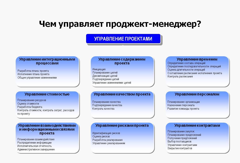 Обязанности проджект-менеджера