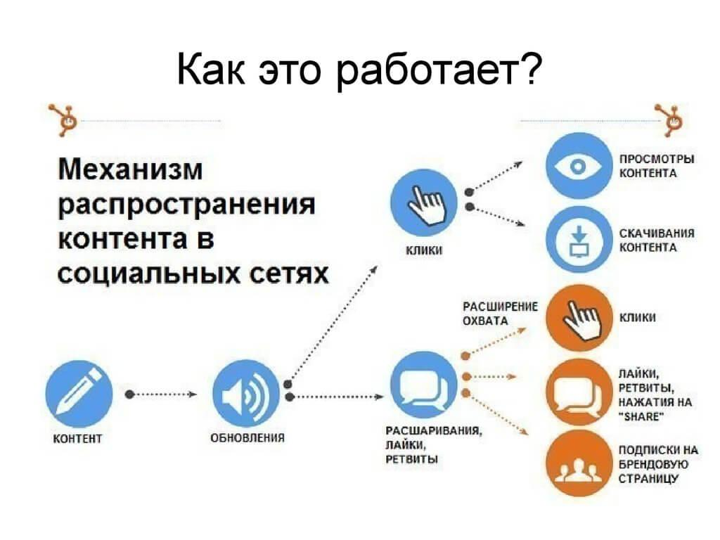 Механизм распространения в социальных сетях