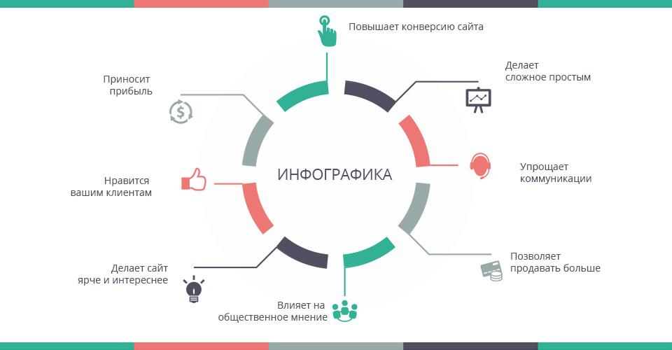 Функции инфографики