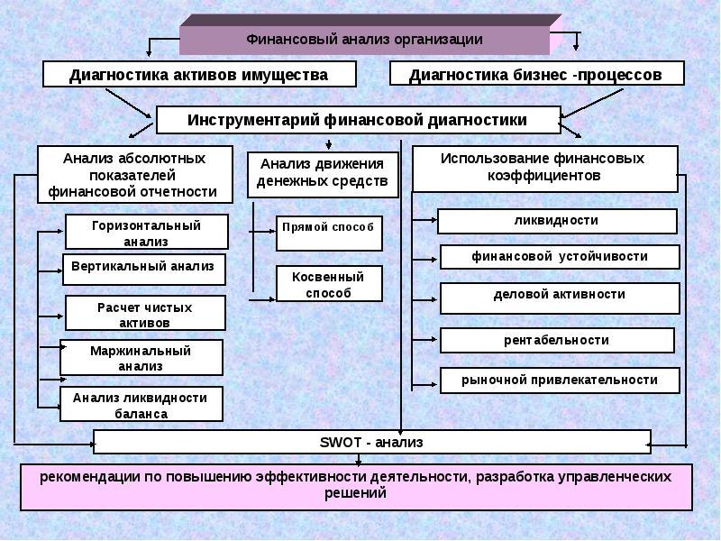 Инструменты финансового анализа