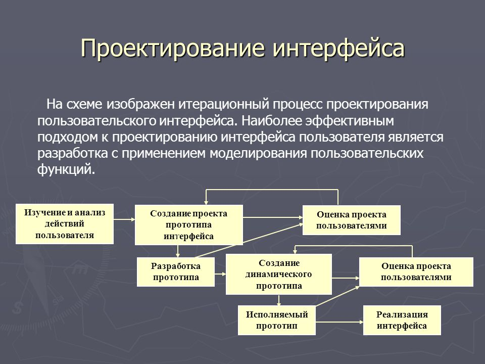 Процесс проектирования