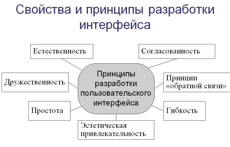 Принципы проектирования