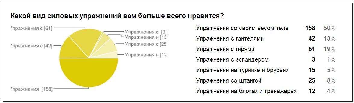 Опрос Сибирский воркаут вопрос 4