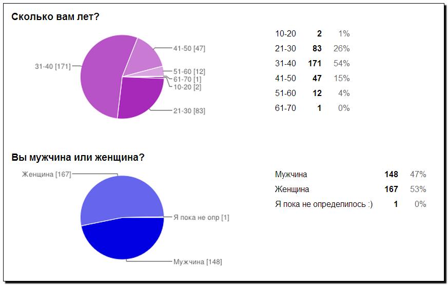 Опрос сибирский воркаут вопрос 5 и 6