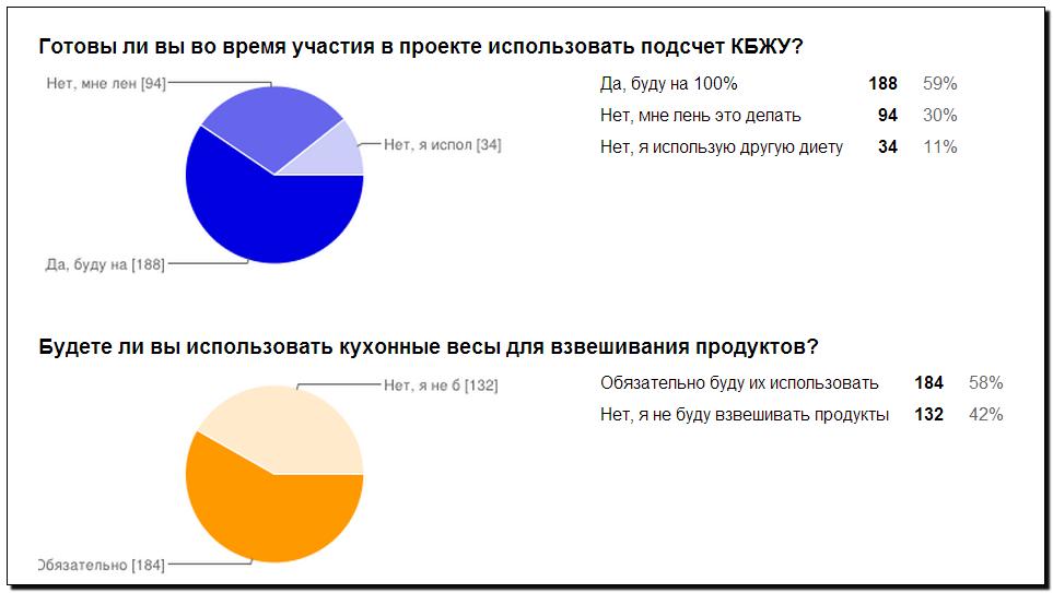 Опрос Сибирский воркаут вопрос 1 и 2