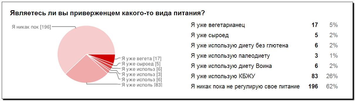 Опрос Сибирский воркаут вопрос 3