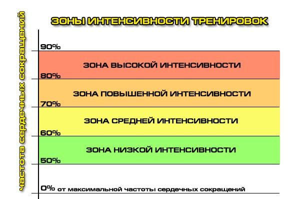 график ЧСС
