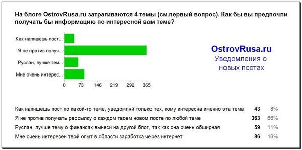 скриншот опроса уведомления о новых постах