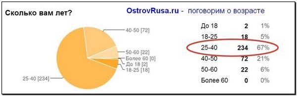 скриншот про возраст ostrovrusa.ru