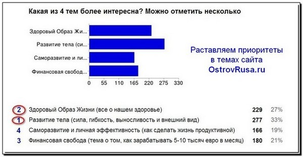 скриншот OstrovRusa.ru расстановка приоритетных тем