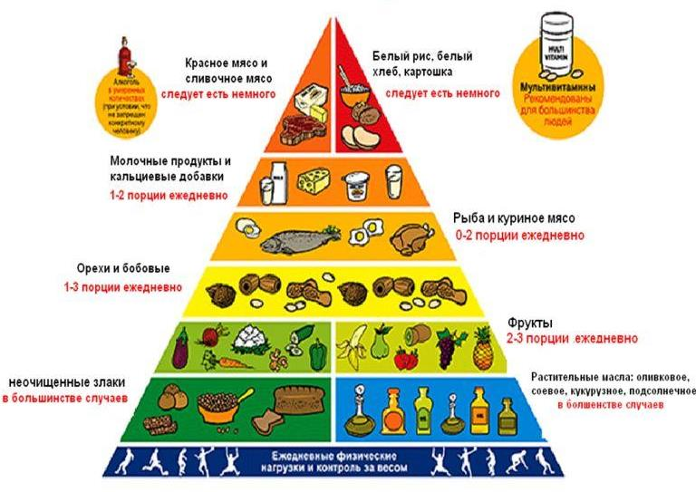 Таблица питания