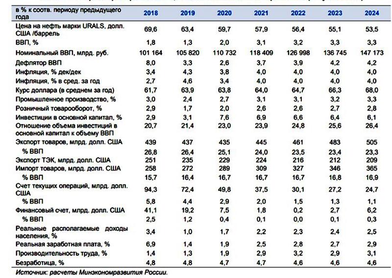 Статистика Минэкономразвития