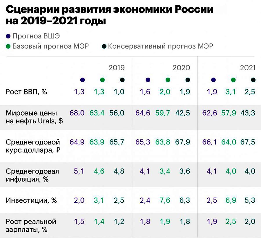 Сценарии развития экономики России 2019-2021