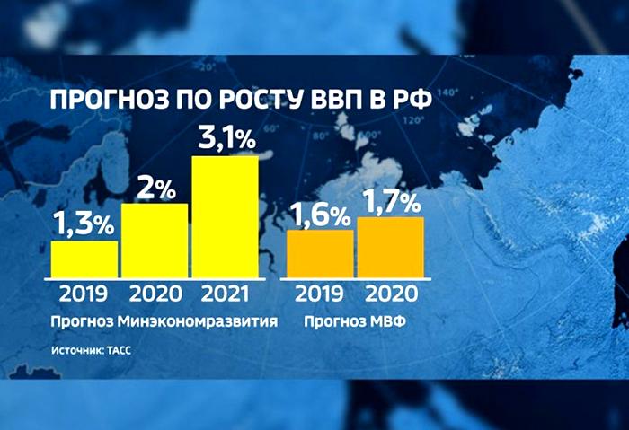 Прогноз по ВВП от МЭР и МВФ