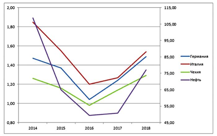 Цена нефти и бензина в Европе