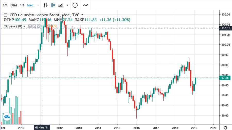 График нефти Brent