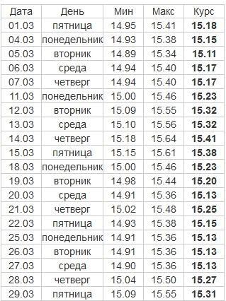 Изображение - Эксперты прогнозируют падение рубля в марте 2019 10