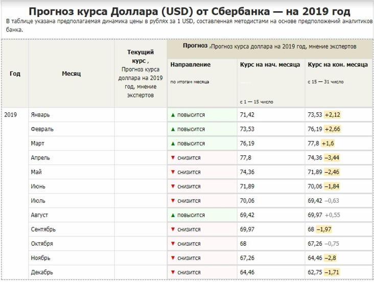 Изображение - Эксперты прогнозируют падение рубля в марте 2019 11