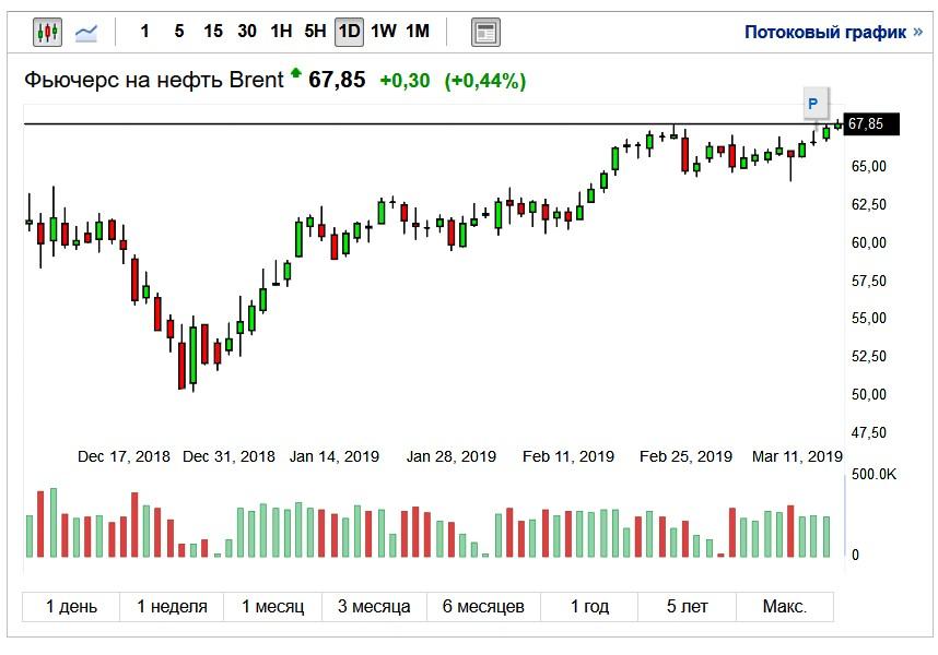 График стоимости нефти