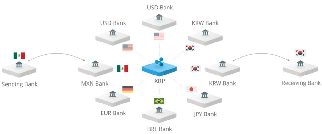 Взаимодействие Ripple с банками