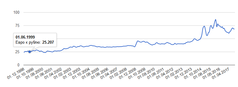 График курса евро к российскому рублю на 2019 год