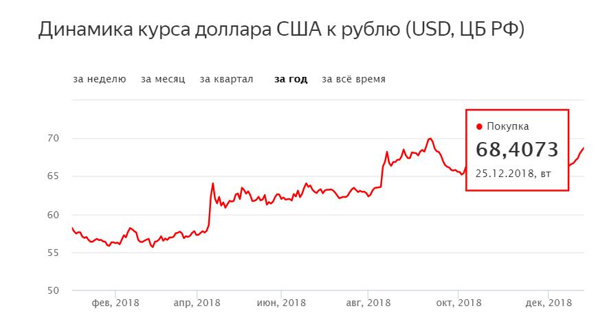 Прогноз курса доллара США к российскому рублю на 2019 год