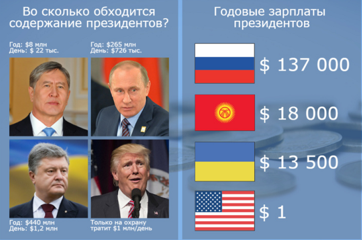 Зарплаты президентов