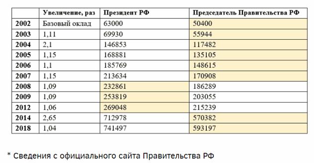 Таблица доходов