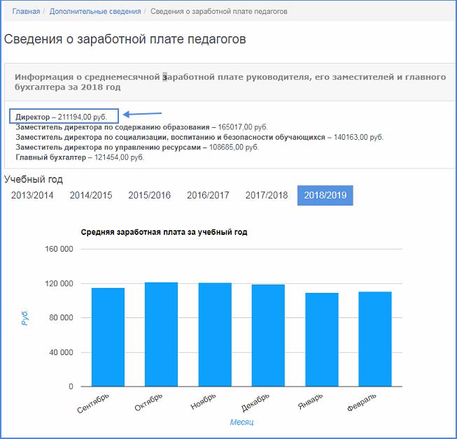 Данные о зарплатах, размещенные на сайте одной из московских школ