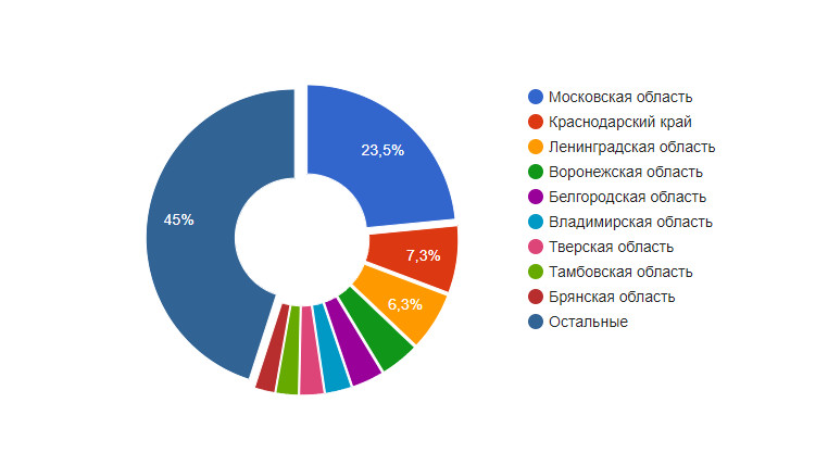 Процентное соотношение вакансий по регионам