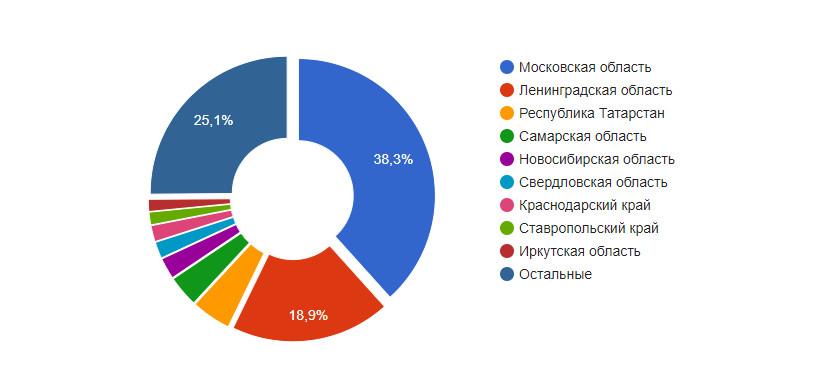 Распределение открытых вакансий по регионам РФ