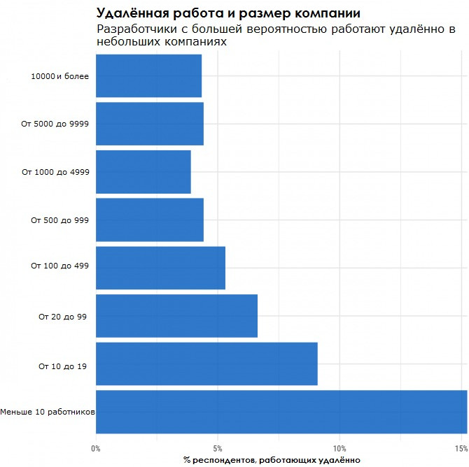 Количество удаленщиков в компаниях