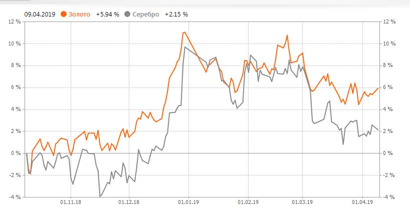 График цен на металлы