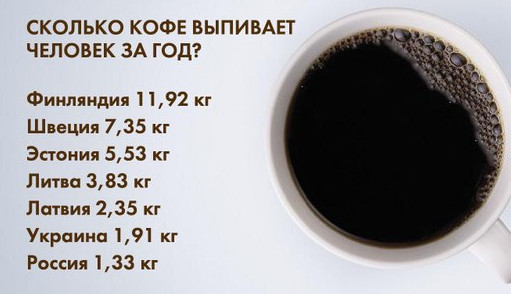 Потребление кофе по странам