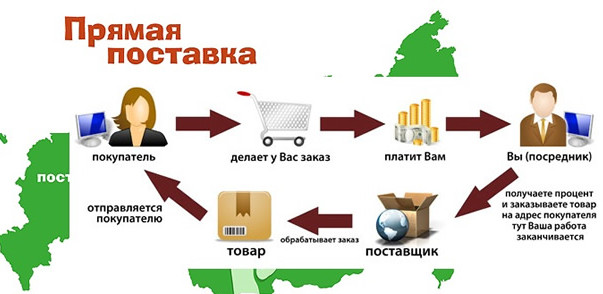 Схема работы без продажи товара у поставщика