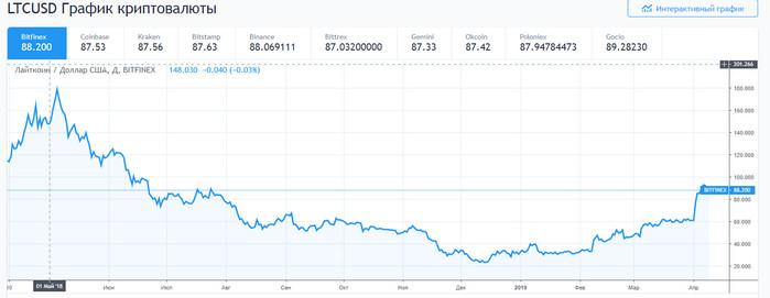 Цена Litecoin