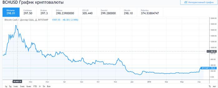 График Bitcoin Cash